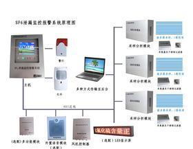 六氟化硫气体在线监测系统