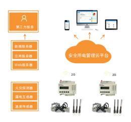 新乡市安全用电管理云平台