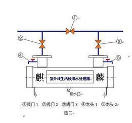 紫外线消毒器流程图&北京麒麟供水公司