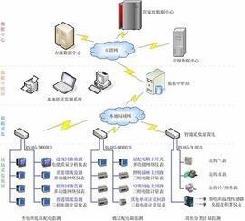 供应建筑能耗分析管理系统/智能安全用电节能计