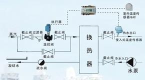 北京分时分区节能控制系统
