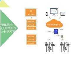 长沙市治污设备监控全掌握系统 平台联网