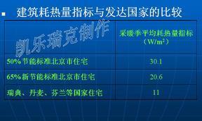 河南电地暖_电热膜_发热电缆_运行费用与建筑节能现状分析
