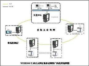 正维科技工业交换机在淄博钢铁厂应用20090310