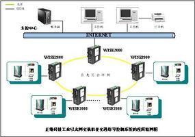 正维科技工业交换机用在交通信号控制系统20090310