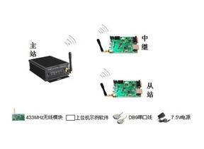 433MHz无线自组网评估套件