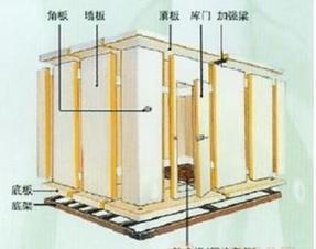 福州冷库,福州冷冻库,福州冷藏库,福州速冻库,福州保鲜库