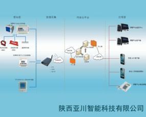 陕西亚川智能带灭弧功能的智慧用电安全管控系统