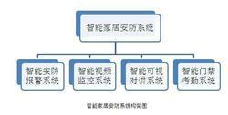 郑州智能家居公司|智能家居