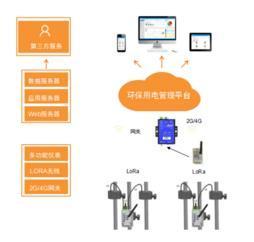 滨海新区智能分表计电系统 三级联网