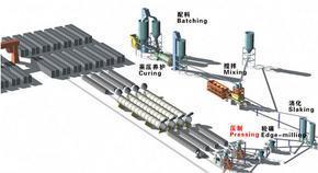 加气块设备生产线|加气混凝土生产线