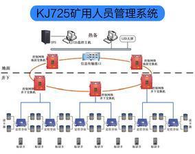 KJ725煤矿井下作业人员定位管理系统厂家定制