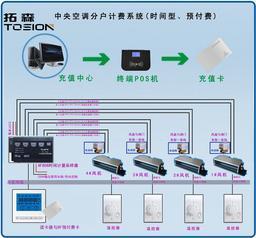中央空调刷卡预付费计费设备