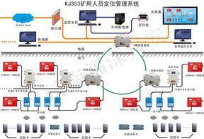 矿用人员定位系统 人员管理系统