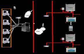 电梯远程监控系统电梯关人救援系统