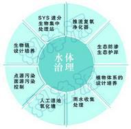 SYS自然生态水处理工艺