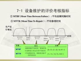 工控一體機-MTBF無故障間隔測試