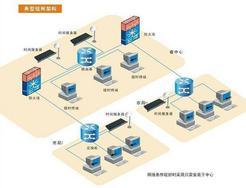 NTP服务器 NTP授时服务器 GPS授时服务器