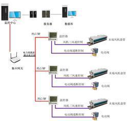 無線中央空調末端集中控制系統