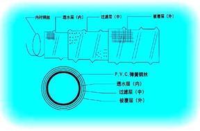 �式��簧透水管
