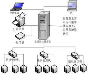 远程预付费管理系统微信支付宝在线支付