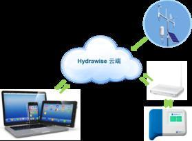 HC �o�Wi-Fi智能灌溉控制器