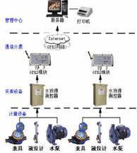 水资源远程测控管理系统