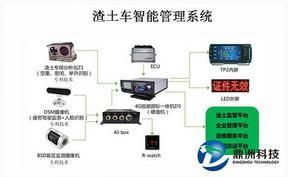 摄像头渣土车智能监控 渣土车智能管理系统
