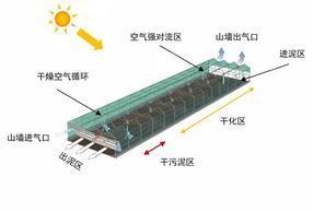 城市污泥处理太阳能污泥烘干处理系统