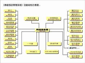 经济型酒店管理系统