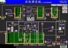 监控室组态监控系统