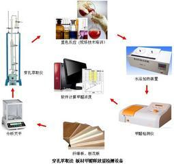 板材甲醛检测设备(穿孔萃取法)