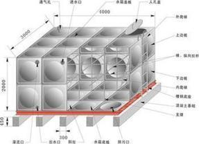 玻璃钢水箱_玻璃钢消防水箱材质