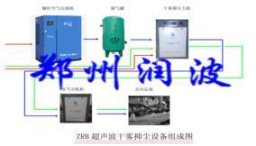 ZRB 系列超声波干雾抑尘装置