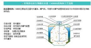 MBBR膜生物反应器,WA-A污水处理设备,NLB反应器