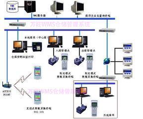 WMS仓储管理系统仓储物流管理系统产品出入库管理软件