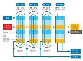 零排放水处理专家-QSLT-50T