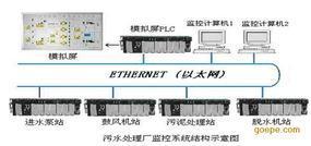 江苏污水处理自动化监控系统