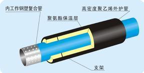 热水用孔网钢带耐热聚乙烯(PE-RT)复合管