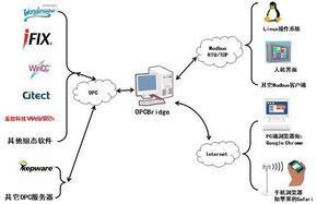 迅饶OPCBridge协议转换网关软件V1.0