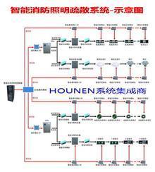 供应消防应急照明系统——消防应急照明系统的销售