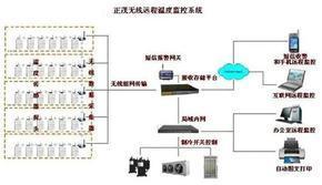 冷链设备无线温度监控系统
