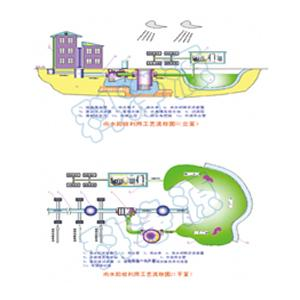 雨水收集利用工艺流程及系统图