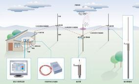 ILES-LWSMKⅢ雷电监控及预警系统.