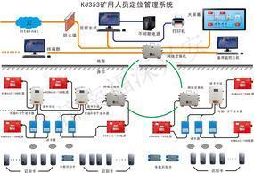 煤矿人员定位系统 井下人员管理