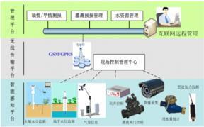 农田水利信息化