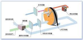 VOC--浓缩回收处理机组--无锡
