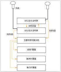 GPS/BD2000时钟系统