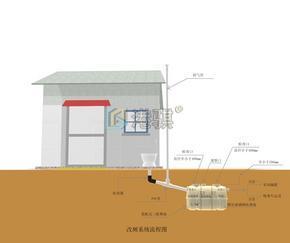 农村厕所味大能否改造化粪池怎么除臭用化粪剂-港骐
