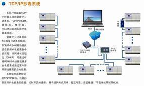 多用户电表远程控制系统TCP/IP